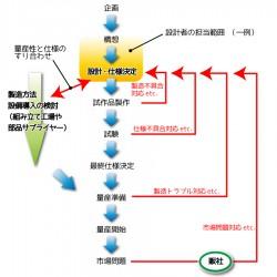 development_flow_151006