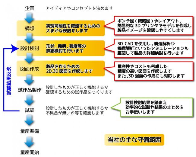 設計業務具体例_流れ
