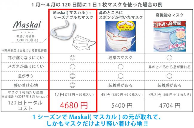 Maskal(マスカル)と高機能マスクのコスト比較