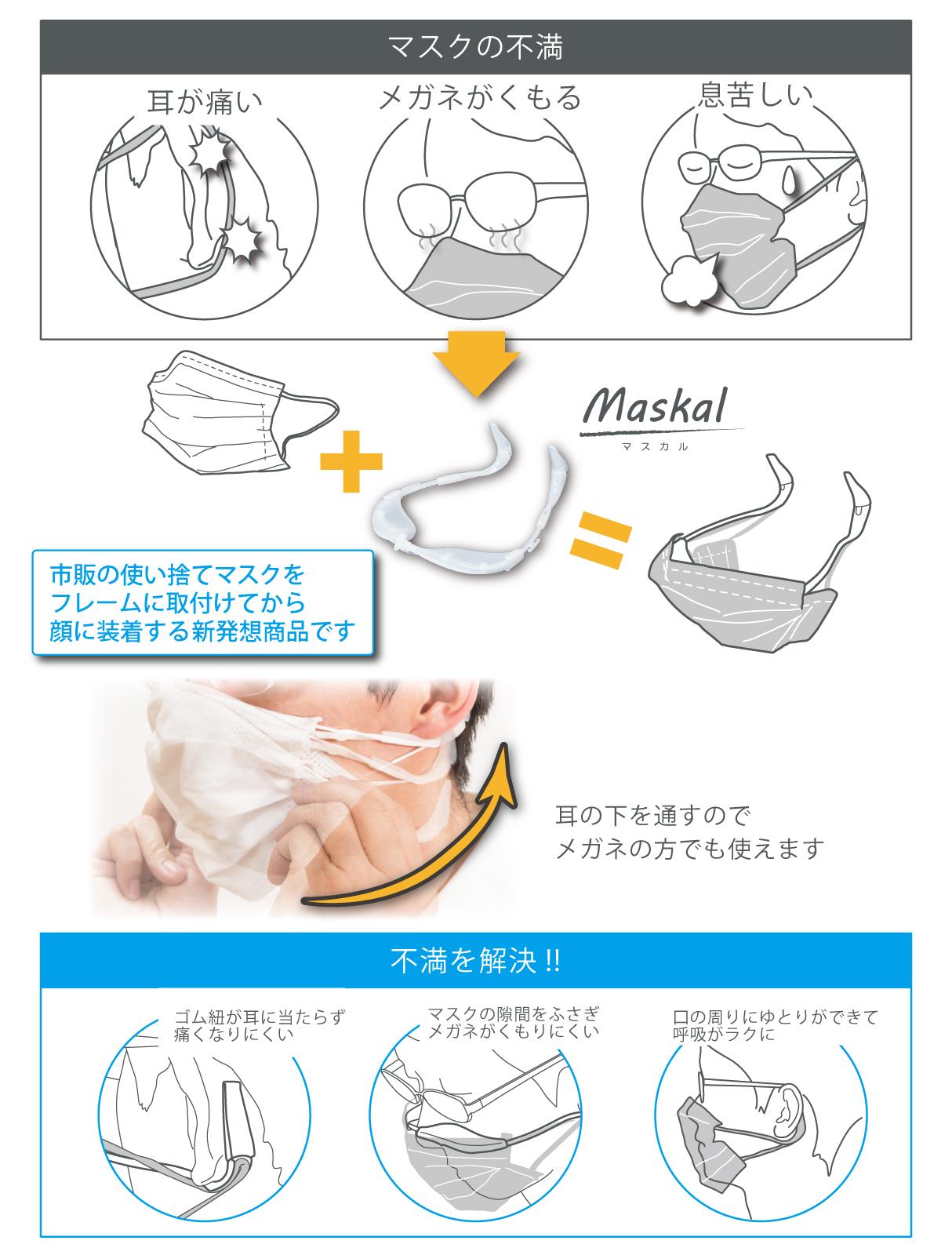 Maskal(マスカル)効果説明図 耳が痛くなりにくい メガネが曇りにくい 呼吸がしやすい